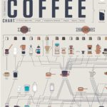 Compendious coffee chart - plakat fra Pop Chart Lab
